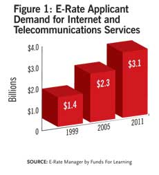 E-Rate Applicant Demand for Internet and Telecom