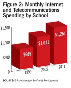 Monthly Internet and Telecom Spending by School
