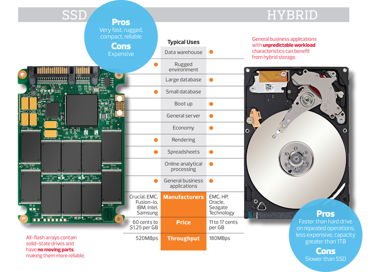 Ssd Or Hybrid Hard Drives