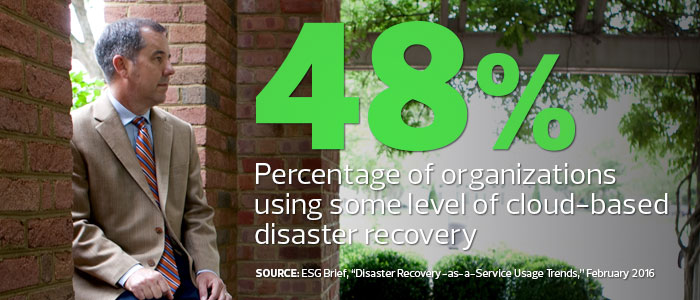 48 percent of organizations use cloud-based disaster recovery