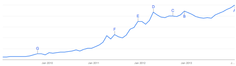 Cloud Storage Google Trends