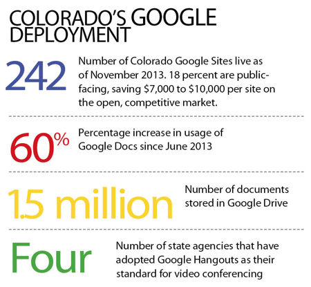 Colorado Google Apps