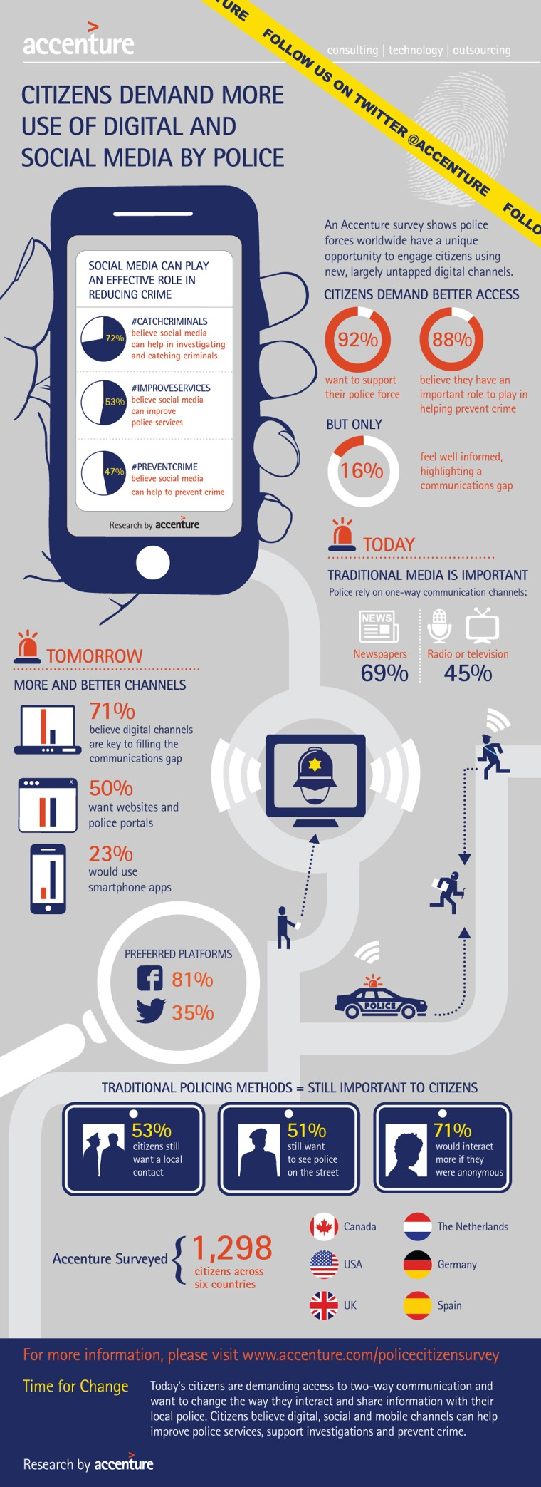 Law Enforcement and Social Media Infographic