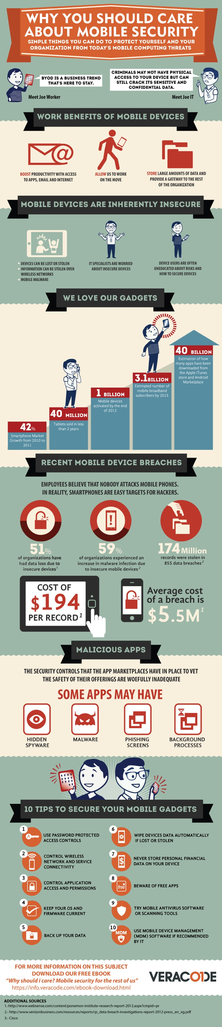 Mobile Security BYOD