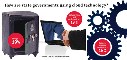 State government cloud usage