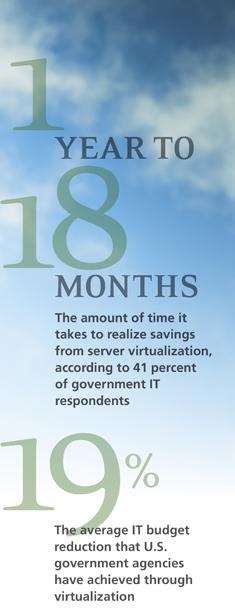 Virtualization Savings